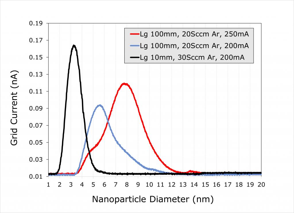 Range of Cu NP sizes
