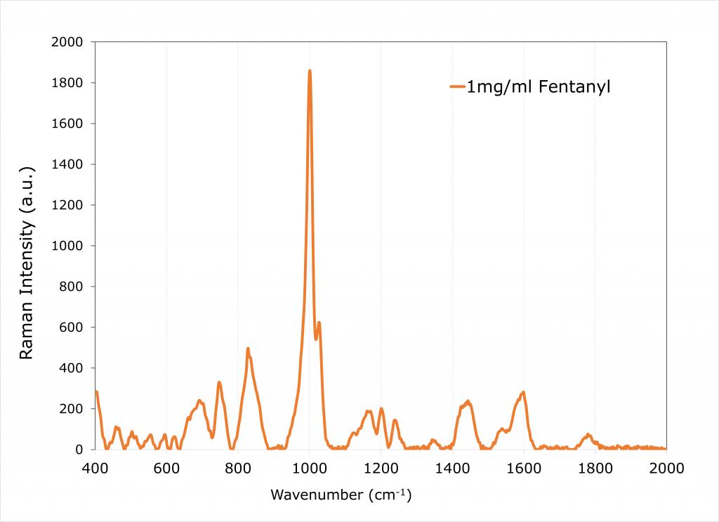 Raman spectrum for Fentanyl