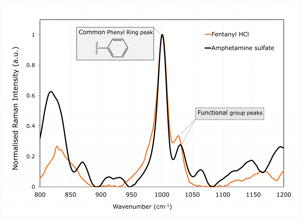 Normalised Raman spectrum for Fentanyl and Amphetamine